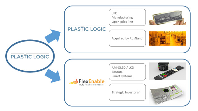 Plastic Logic/FlexEnable - Plastic Logic separates into two independent companies