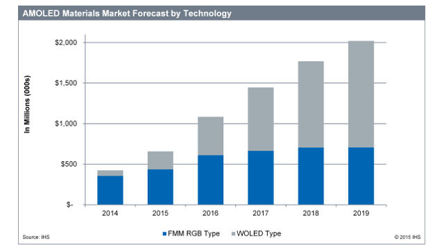 IHS - AMOLED material forecast by technology<