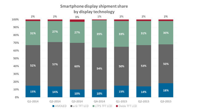 IHS - Smartphone display shipment share by display technology