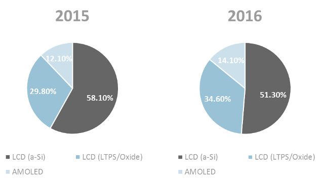 WitsView - AMOLED and LTPS share of the smartphone market