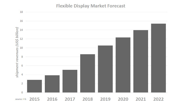 IHS - Forecast flexible displays