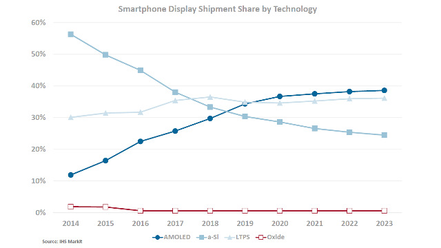 IHS - Smartphone display shipment share by technology