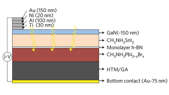 University of California, Berkeley, and Lawrence Berkeley National Laboratory - Cross section of the new solar cell, showing the two perovskite layers