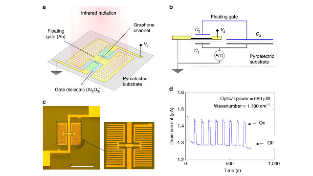 Cambridge Graphene Centre/Emberion - Graphene pyroelectric bolometer