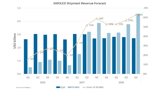 IHS Markit - AMOLED shipment revenue forecast