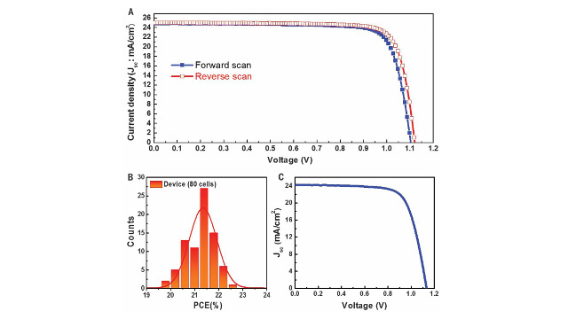 UNIST - Current density-voltage (J-V) curves and photovoltaic parameters of the best-performing small and large PSCs and device reproducibility