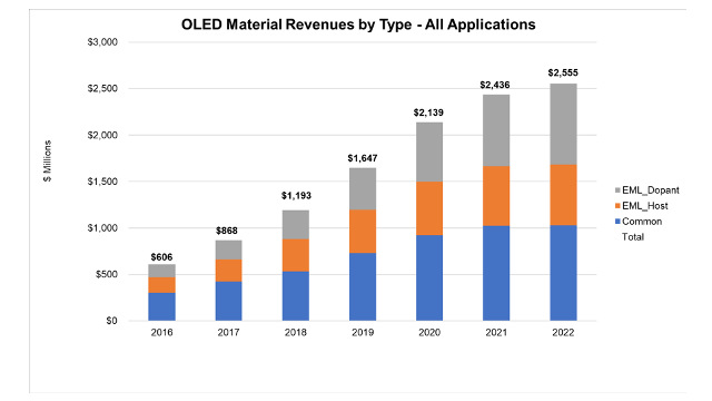 DSCC - OLED Stack Material Revenues by Type, 2016-2022