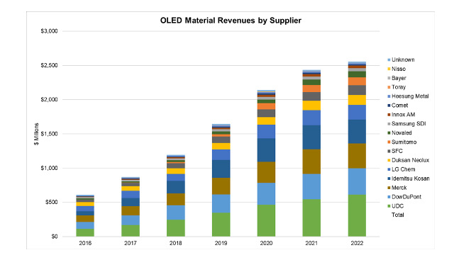 DSCC - OLED Stack Material Revenues by Supplier