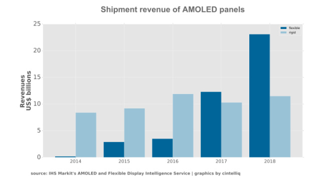 IHS Markit - AMOLED panel shipment revenue