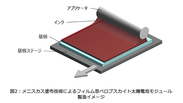 Toshiba | NEDO - Film type perovskite solar cell module manufacturing image by meniscus coating technology